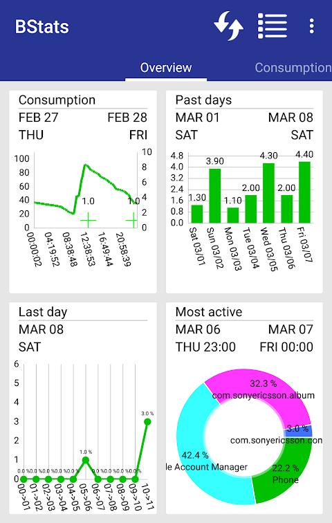 Battery Saver Charts And Stats screenshot 1