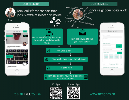 NearJobs - Nearby Odd Jobs 4 2 Download APK for Android