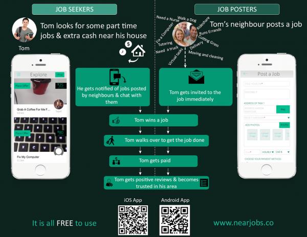NearJobs - Nearby Odd Jobs 4 2 ดาวน์โหลด APKสำหรับแอนดรอยด์