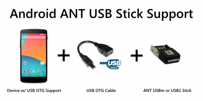 ANT USB Service Screen