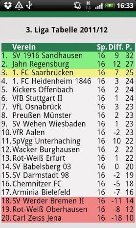 Spielergebnisse 3. Fußball Bundesliga
