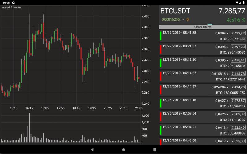 Crypto Binance and Kucoin , Bitcoin Pumps detector