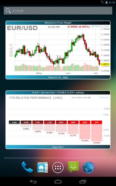 Forex Chart Widget 1 04 Download Android Apk Aptoide