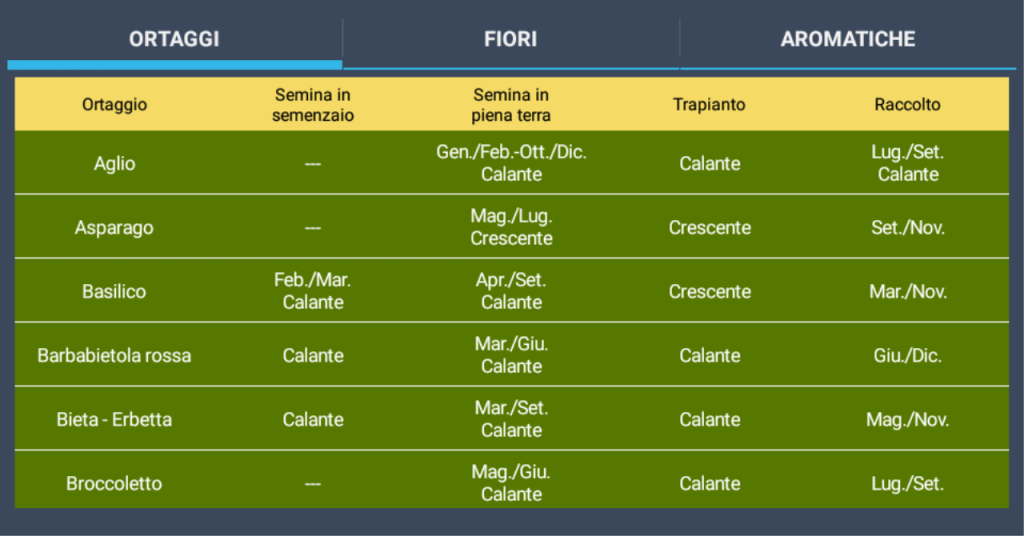 Download apk for android aptoide - Calendario semina fiori ...