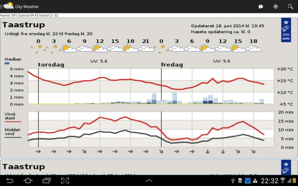 DMI Weather