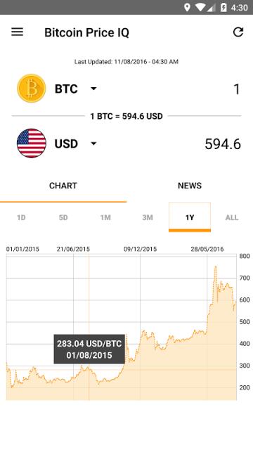 Bitcoin Price Checker Allows You To Quickly Check The Of On Coinbase Bitcoinaverage Blockchain Btc E Bitstamp Lakebtc Cavirtex And