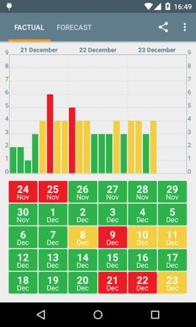 Solar Activity K-Index3 4 3 tải APK dành cho Android - Aptoide