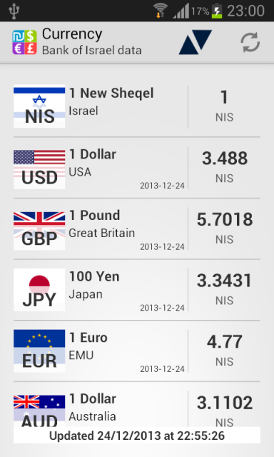 Forex rates download