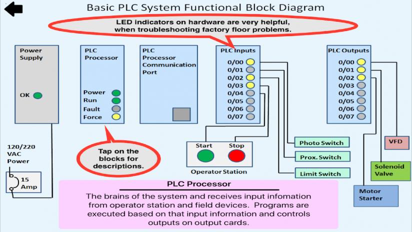 Plc simulator mechatronics plc ladder logic plc 141 descarregar plc simulator mechatronics plc ladder logic plc screenshot 4 ccuart Image collections