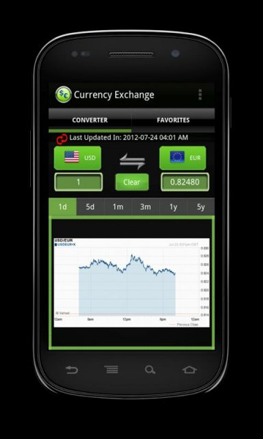 Image Result For Yahoo Finance Exchange Rate
