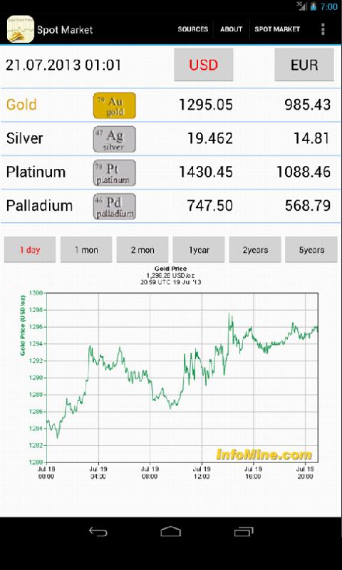 Gold Investment screenshot 1