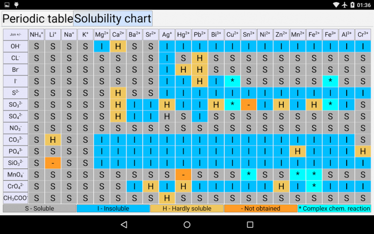 Periodic table of elements 30 download apk for android aptoide periodic table of elements screenshot 4 urtaz Images