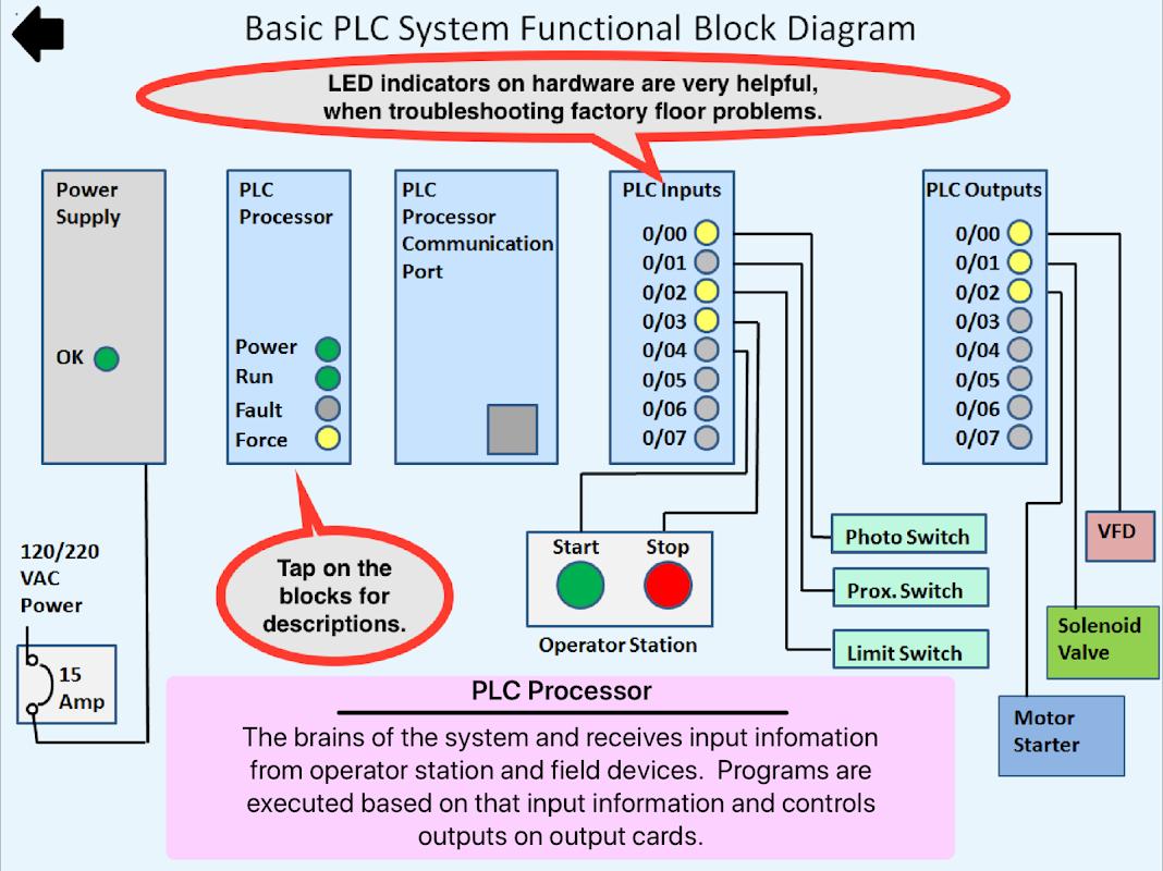 Limit Switch Plc Diagram Wire Data Schema Honeywell Simulator Mechatronics Ladder Logic 1 5 Download Apk Rh Trainer En Aptoide Com Linear Actuator